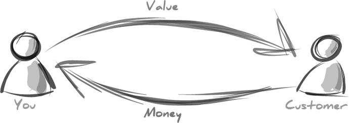 Giải thích những giá trị bạn có thể đem đến cho khách hàng