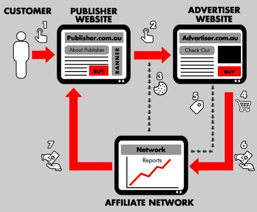 Mô hình kiếm tiền tiếp thị liên kết với blog